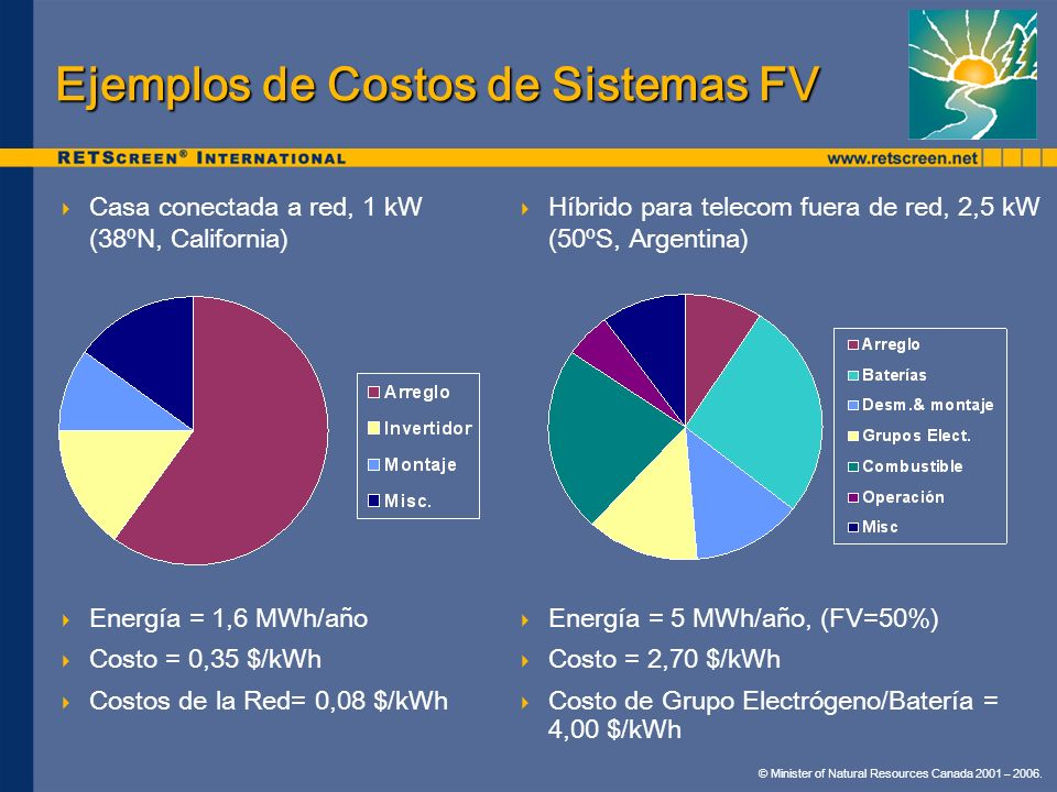 © Minister of Natural Resources Canada 2001 – 2006. Casa conectada a red, 1 kW (38ºN, California) Energía = 1,6 MWh/año Costo = 0,35 $/kWh Costos de l