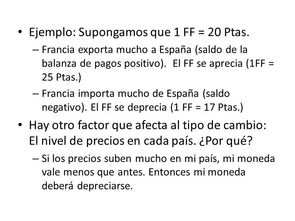 Ejemplo: Supongamos que 1 FF = 20 Ptas. – Francia exporta mucho a España (saldo de la balanza de pagos positivo). El FF se aprecia (1FF = 25 Ptas.) –