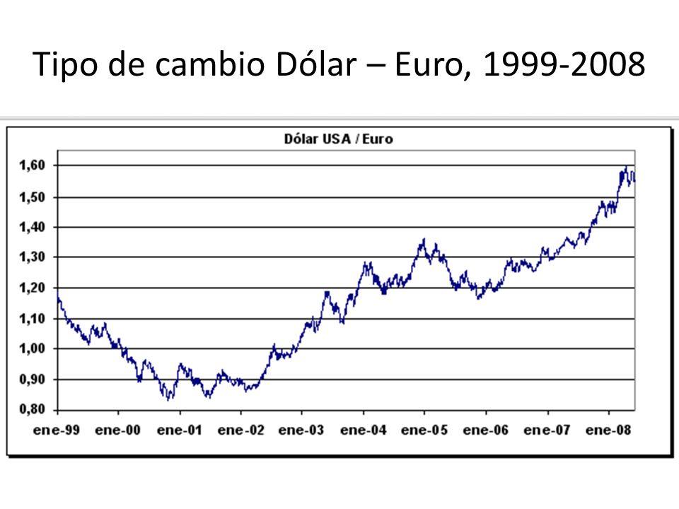 Tipo de cambio Dólar – Euro, 1999-2008
