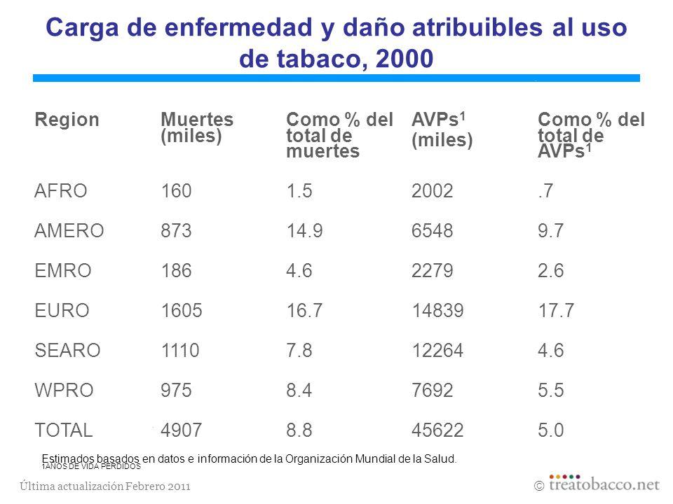 Última actualización Febrero 2011 Carga de enfermedad y daño atribuibles al uso de tabaco, 2000 Region Muertes (miles) Como % del total de muertes AVP