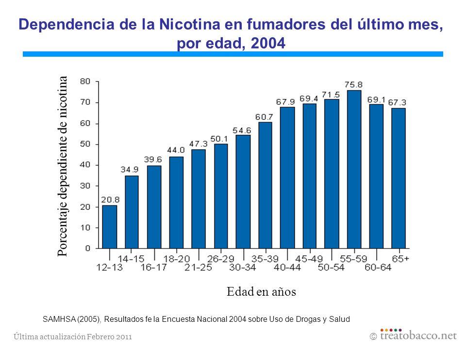 Última actualización Febrero 2011 Dependencia de la Nicotina en fumadores del último mes, por edad, 2004 SAMHSA (2005), Resultados fe la Encuesta Naci