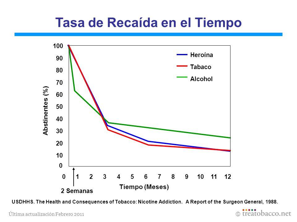 Última actualización Febrero 2011 Tasa de Recaída en el Tiempo 100 90 80 70 60 50 40 30 20 10 0 Heroína Tabaco Alcohol 0 1 2 3 4 5 6 7 8 9 10 11 12 Ti