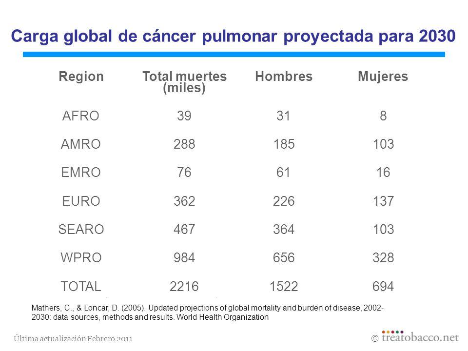 Última actualización Febrero 2011 Carga global de cáncer pulmonar proyectada para 2030 Mathers, C., & Loncar, D. (2005). Updated projections of global