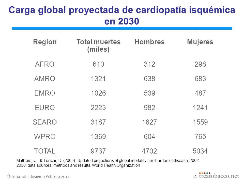 Última actualización Febrero 2011 Carga global proyectada de cardiopatía isquémica en 2030 Region Total muertes (miles) Hombres Mujeres AFRO610312298