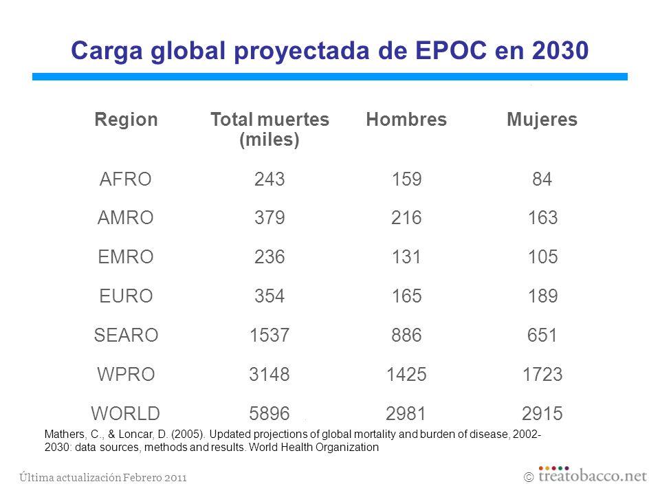 Última actualización Febrero 2011 Carga global proyectada de EPOC en 2030 Region Total muertes (miles) Hombres Mujeres AFRO24315984 AMRO379216163 EMRO