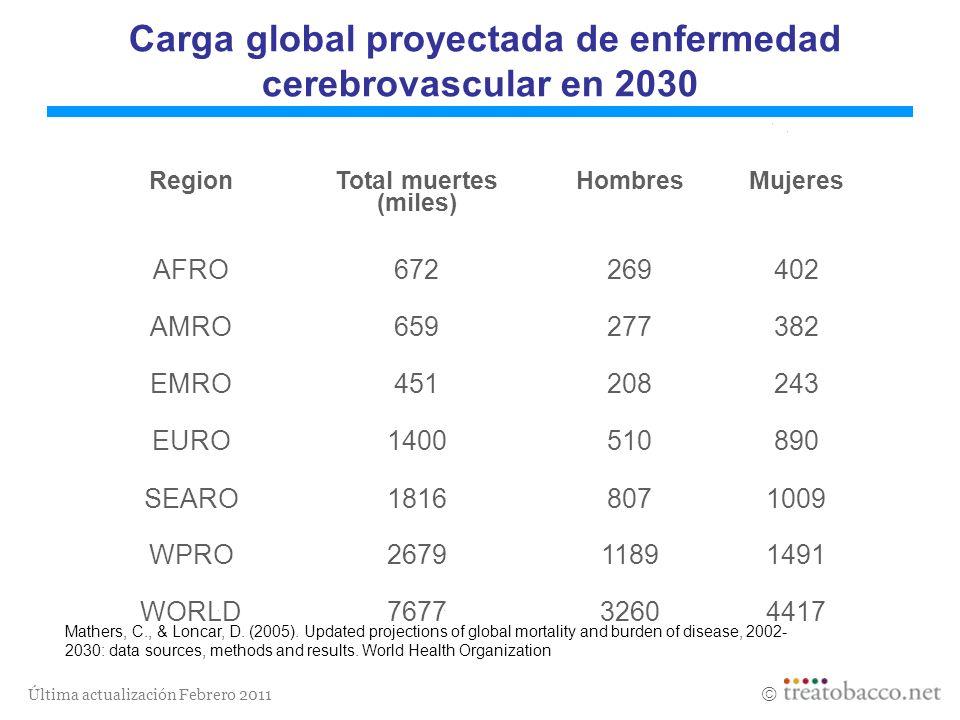 Última actualización Febrero 2011 Carga global proyectada de enfermedad cerebrovascular en 2030 Region Total muertes (miles) Hombres Mujeres AFRO67226