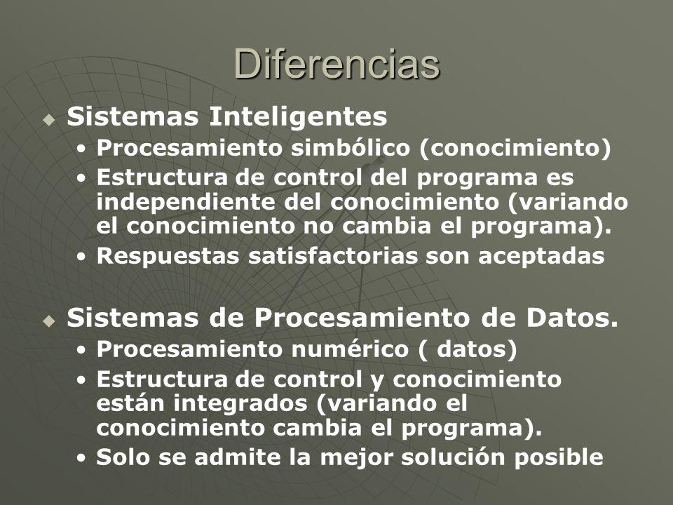 Diferencias Sistemas Inteligentes Procesamiento simbólico (conocimiento) Estructura de control del programa es independiente del conocimiento (variand