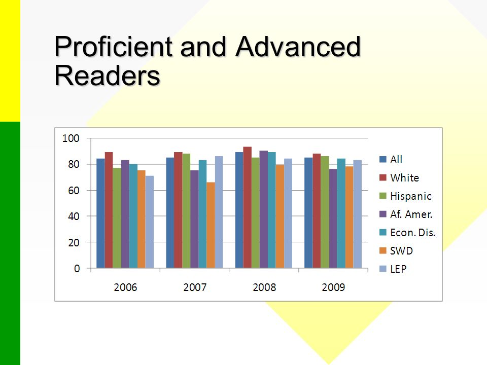 Proficient and Advanced Readers