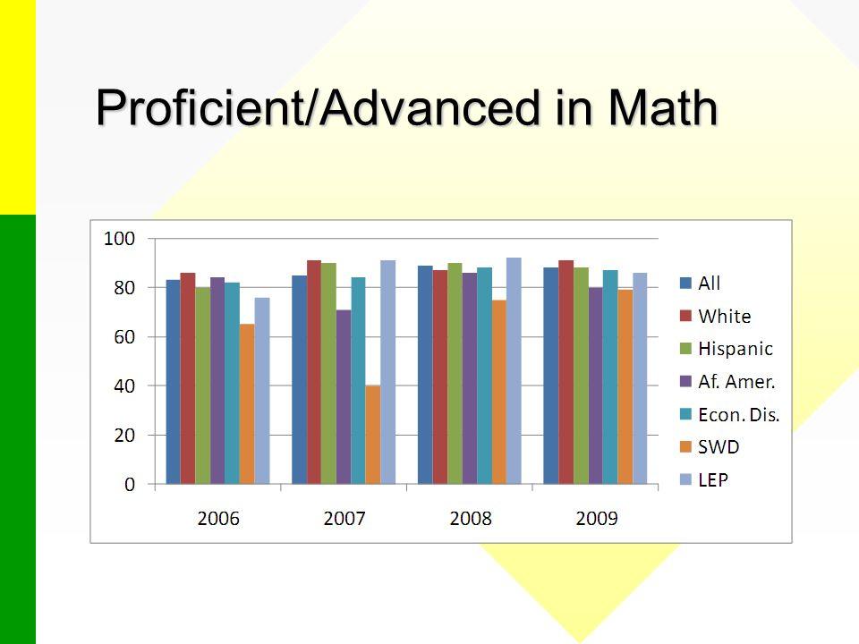Proficient/Advanced in Math