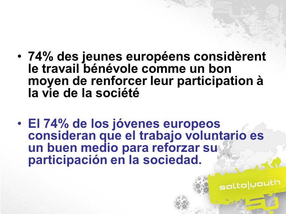 74% des jeunes européens considèrent le travail bénévole comme un bon moyen de renforcer leur participation à la vie de la société El 74% de los jóvenes europeos consideran que el trabajo voluntario es un buen medio para reforzar su participación en la sociedad.