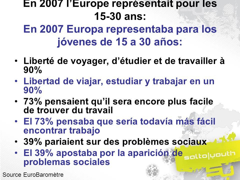 En 2007 lEurope représentait pour les 15-30 ans: En 2007 Europa representaba para los jóvenes de 15 a 30 años: Liberté de voyager, détudier et de travailler à 90% Libertad de viajar, estudiar y trabajar en un 90% 73% pensaient quil sera encore plus facile de trouver du travail El 73% pensaba que sería todavía más fácil encontrar trabajo 39% pariaient sur des problèmes sociaux El 39% apostaba por la aparición de problemas sociales Source EuroBaromètre