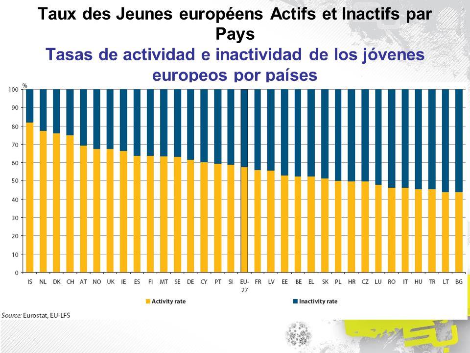 Taux des Jeunes européens Actifs et Inactifs par Pays Tasas de actividad e inactividad de los jóvenes europeos por países