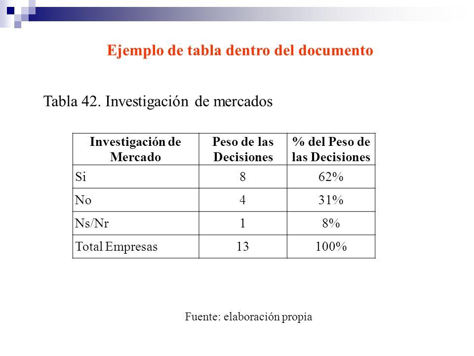 Ejemplo de tabla dentro del documento Tabla 42. Investigación de mercados Fuente: elaboración propia Investigación de Mercado Peso de las Decisiones %