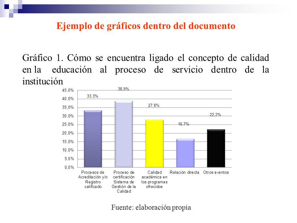 Ejemplo de gráficos dentro del documento Gráfico 1. Cómo se encuentra ligado el concepto de calidad en la educación al proceso de servicio dentro de l