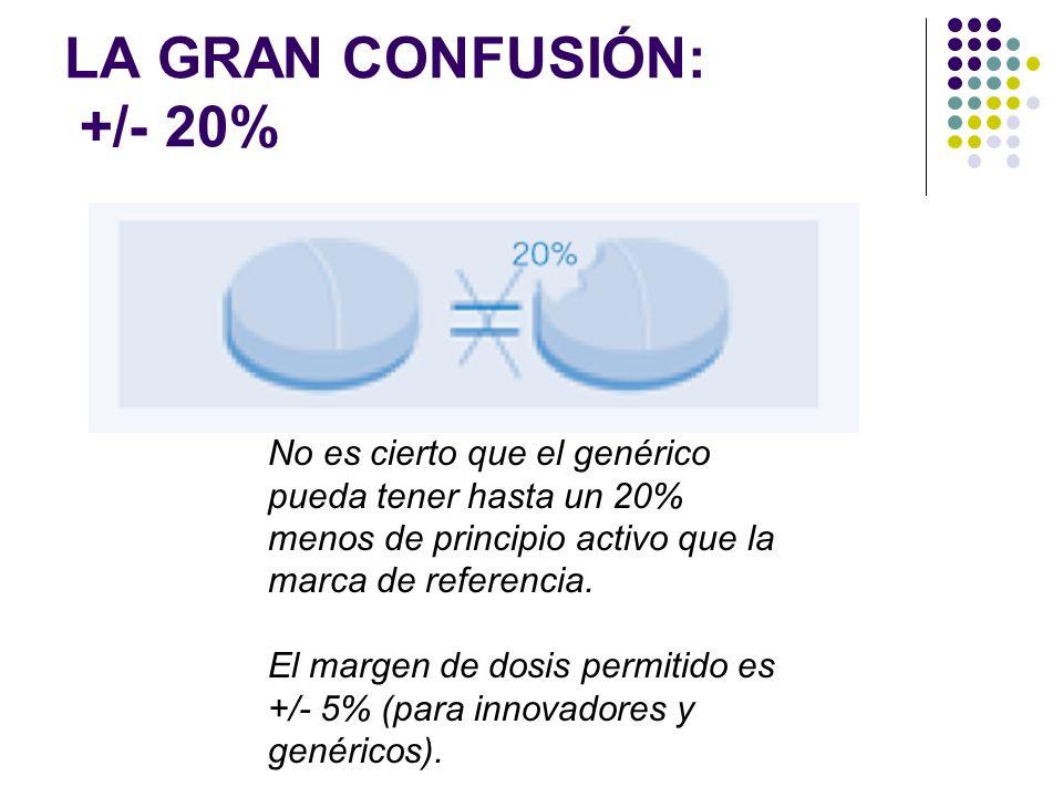 LA GRAN CONFUSIÓN: +/- 20% No es cierto que el genérico pueda tener hasta un 20% menos de principio activo que la marca de referencia. El margen de do