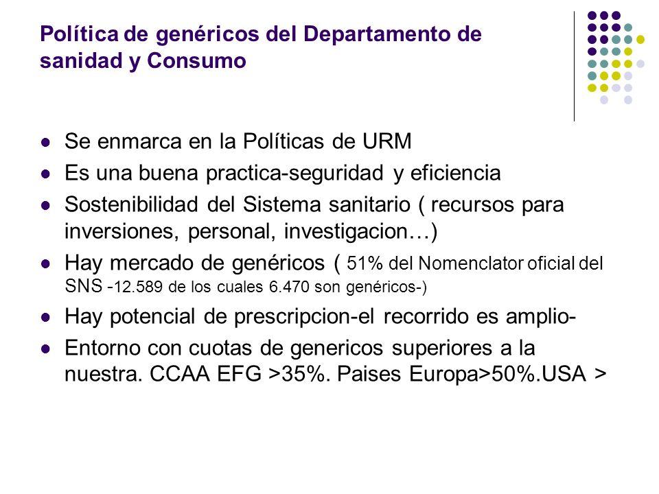 Política de genéricos del Departamento de sanidad y Consumo Se enmarca en la Políticas de URM Es una buena practica-seguridad y eficiencia Sostenibili