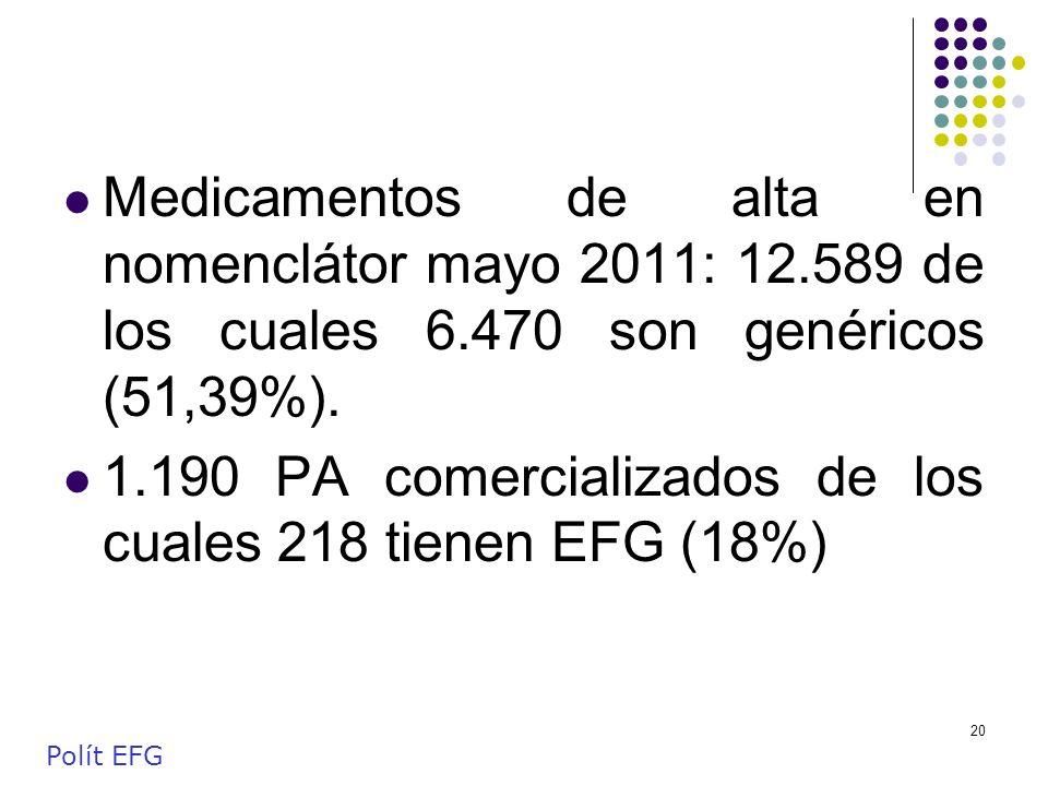20 Medicamentos de alta en nomenclátor mayo 2011: 12.589 de los cuales 6.470 son genéricos (51,39%). 1.190 PA comercializados de los cuales 218 tienen