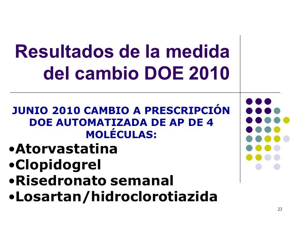 23 Resultados de la medida del cambio DOE 2010 JUNIO 2010 CAMBIO A PRESCRIPCIÓN DOE AUTOMATIZADA DE AP DE 4 MOLÉCULAS: Atorvastatina Clopidogrel Rised