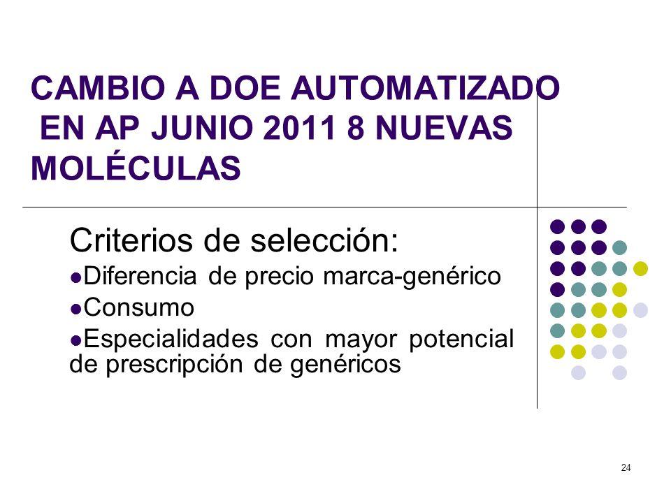 24 CAMBIO A DOE AUTOMATIZADO EN AP JUNIO 2011 8 NUEVAS MOLÉCULAS Criterios de selección: Diferencia de precio marca-genérico Consumo Especialidades co