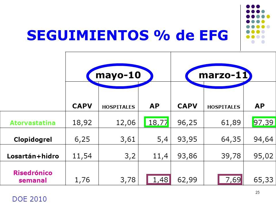 25 SEGUIMIENTOS % de EFG mayo-10marzo-11 CAPV HOSPITALES APCAPV HOSPITALES AP Atorvastatina 18,9212,0618,7796,2561,8997,39 Clopidogrel 6,253,615,493,9