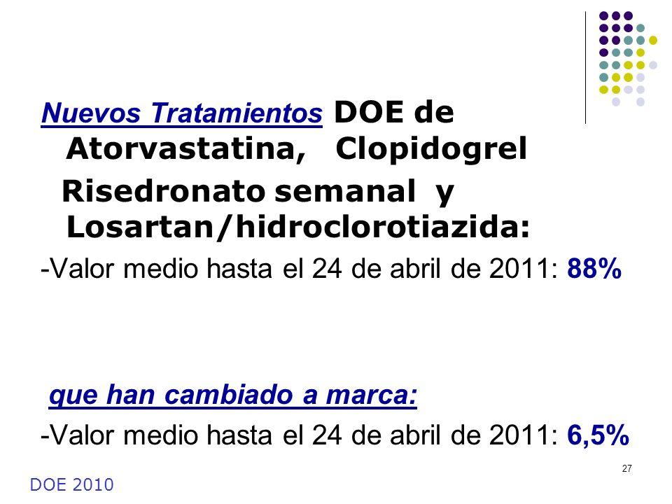 27 Nuevos Tratamientos DOE de Atorvastatina, Clopidogrel Risedronato semanal y Losartan/hidroclorotiazida: -Valor medio hasta el 24 de abril de 2011: