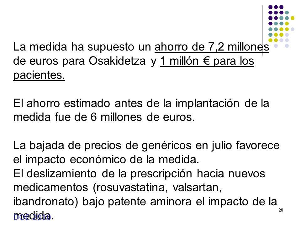 28 La medida ha supuesto un ahorro de 7,2 millones de euros para Osakidetza y 1 millón para los pacientes. El ahorro estimado antes de la implantación