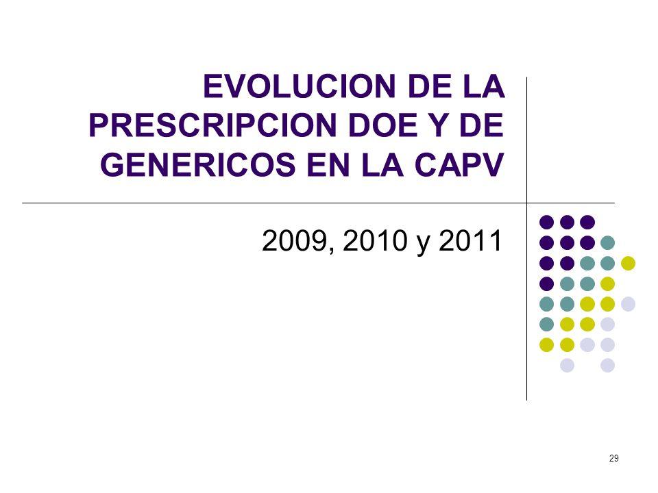 29 EVOLUCION DE LA PRESCRIPCION DOE Y DE GENERICOS EN LA CAPV 2009, 2010 y 2011