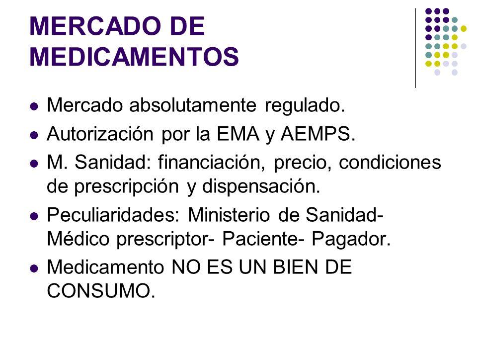 MERCADO DE MEDICAMENTOS Mercado absolutamente regulado. Autorización por la EMA y AEMPS. M. Sanidad: financiación, precio, condiciones de prescripción