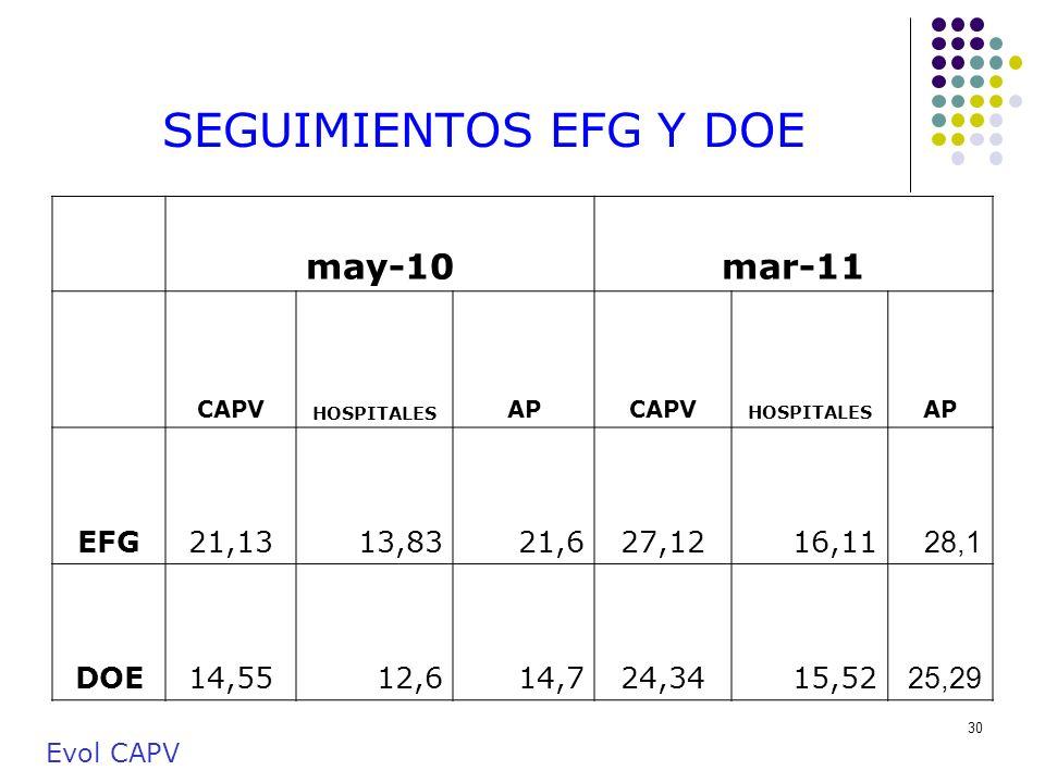 30 SEGUIMIENTOS EFG Y DOE may-10mar-11 CAPV HOSPITALES APCAPV HOSPITALES AP EFG21,1313,8321,627,1216,11 28,1 DOE14,5512,614,724,3415,52 25,29 Evol CAP
