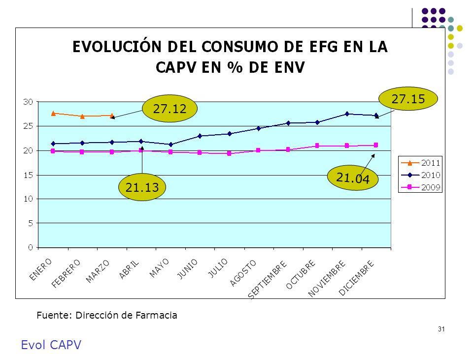 31 Fuente: Dirección de Farmacia 27.12 21.13 27.15 21.04 Evol CAPV