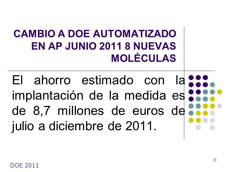 33 CAMBIO A DOE AUTOMATIZADO EN AP JUNIO 2011 8 NUEVAS MOLÉCULAS El ahorro estimado con la implantación de la medida es de 8,7 millones de euros de ju