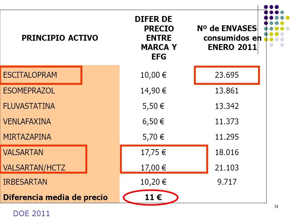 34 PRINCIPIO ACTIVO DIFER DE PRECIO ENTRE MARCA Y EFG Nº de ENVASES consumidos en ENERO 2011 ESCITALOPRAM10,00 23.695 ESOMEPRAZOL14,90 13.861 FLUVASTA