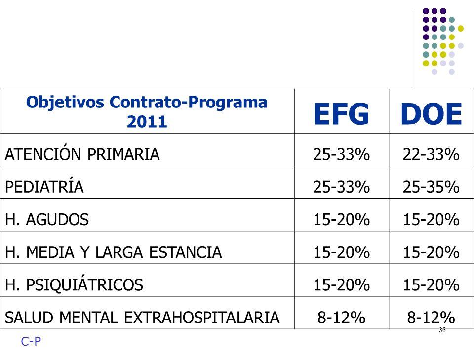 36 Objetivos Contrato-Programa 2011 EFGDOE ATENCIÓN PRIMARIA25-33%22-33% PEDIATRÍA25-33%25-35% H. AGUDOS15-20% H. MEDIA Y LARGA ESTANCIA15-20% H. PSIQ