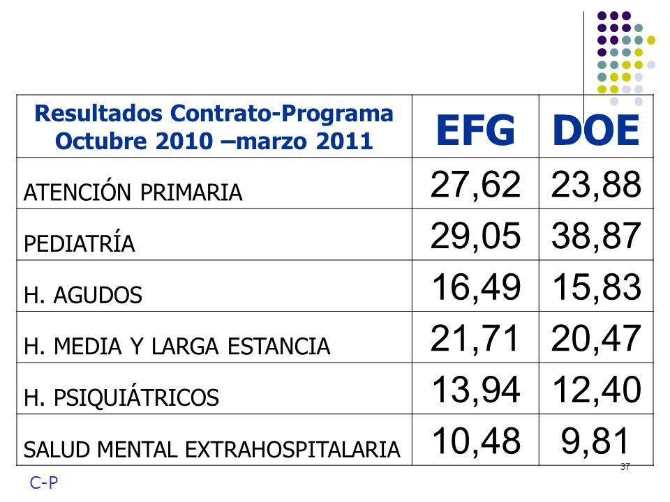 37 C-P Resultados Contrato-Programa Octubre 2010 –marzo 2011 EFGDOE ATENCIÓN PRIMARIA 27,6223,88 PEDIATRÍA 29,0538,87 H. AGUDOS 16,4915,83 H. MEDIA Y