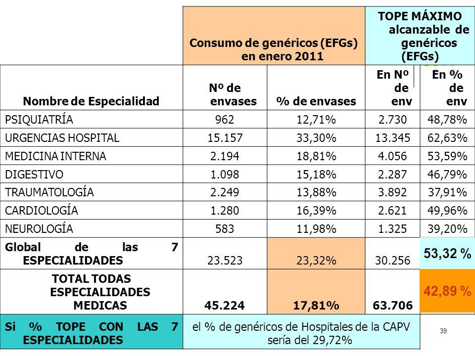 39 Consumo de genéricos (EFGs) en enero 2011 TOPE MÁXIMO alcanzable de genéricos (EFGs) Nombre de Especialidad Nº de envases% de envases En Nº de env