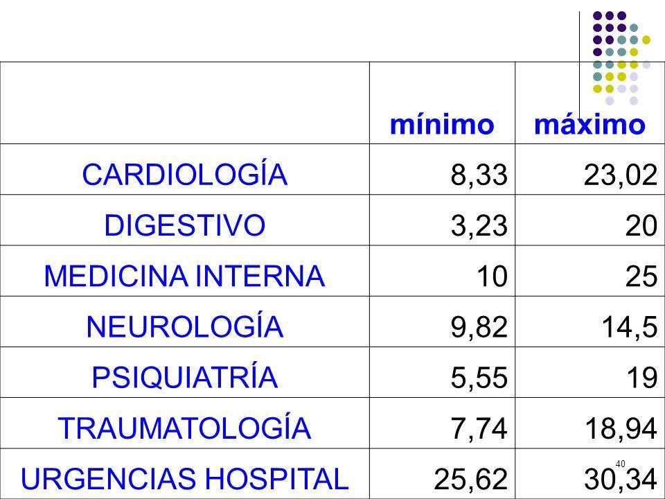40 mínimomáximo CARDIOLOGÍA8,3323,02 DIGESTIVO3,2320 MEDICINA INTERNA1025 NEUROLOGÍA9,8214,5 PSIQUIATRÍA5,5519 TRAUMATOLOGÍA7,7418,94 URGENCIAS HOSPIT