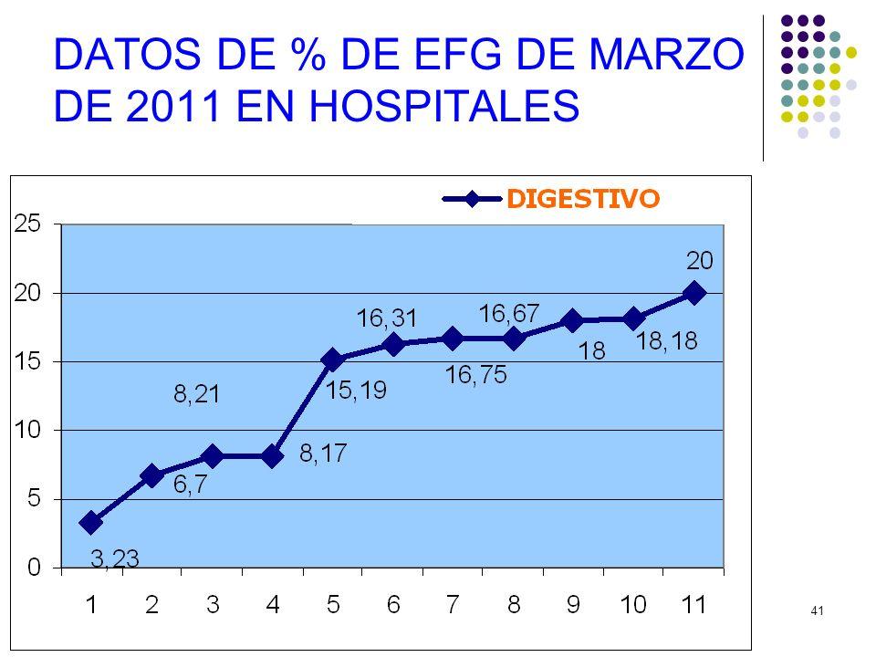 41 DATOS DE % DE EFG DE MARZO DE 2011 EN HOSPITALES