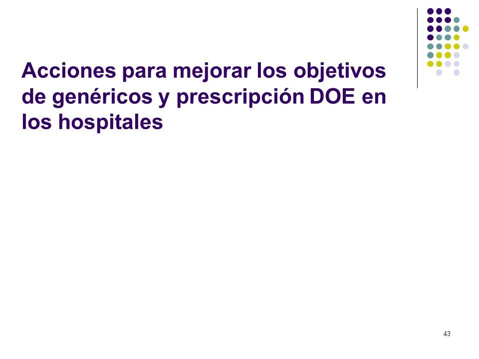 43 Acciones para mejorar los objetivos de genéricos y prescripción DOE en los hospitales