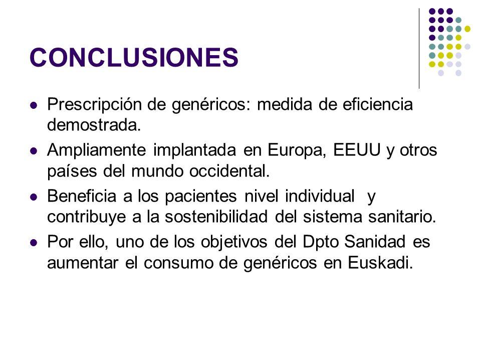 CONCLUSIONES Prescripción de genéricos: medida de eficiencia demostrada. Ampliamente implantada en Europa, EEUU y otros países del mundo occidental. B