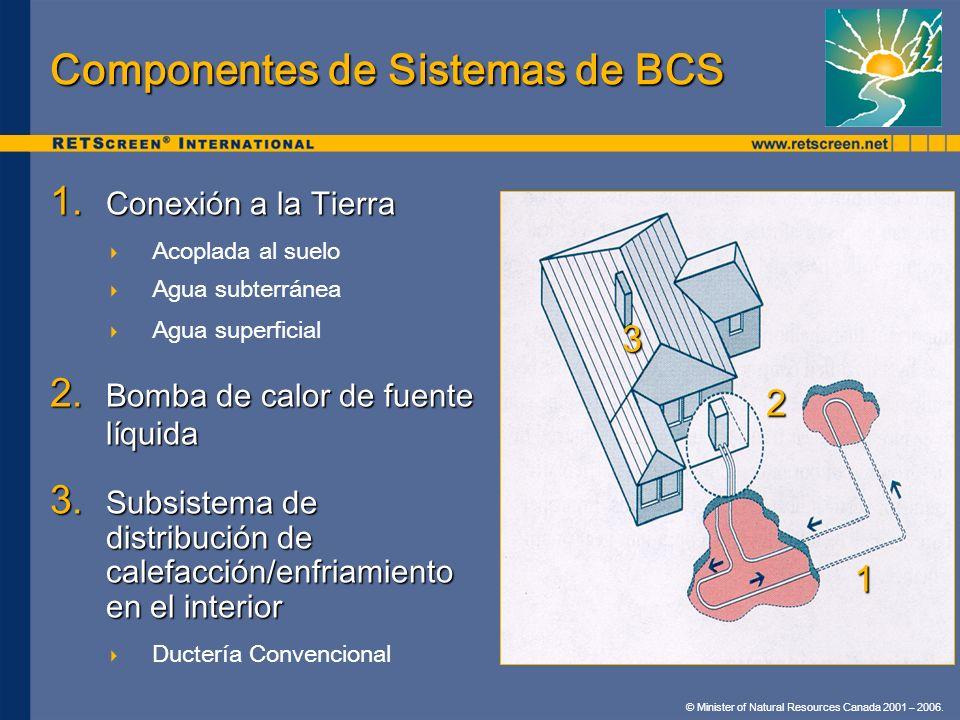 © Minister of Natural Resources Canada 2001 – 2006. 1. Conexión a la Tierra Acoplada al suelo Agua subterránea Agua superficial 2. Bomba de calor de f