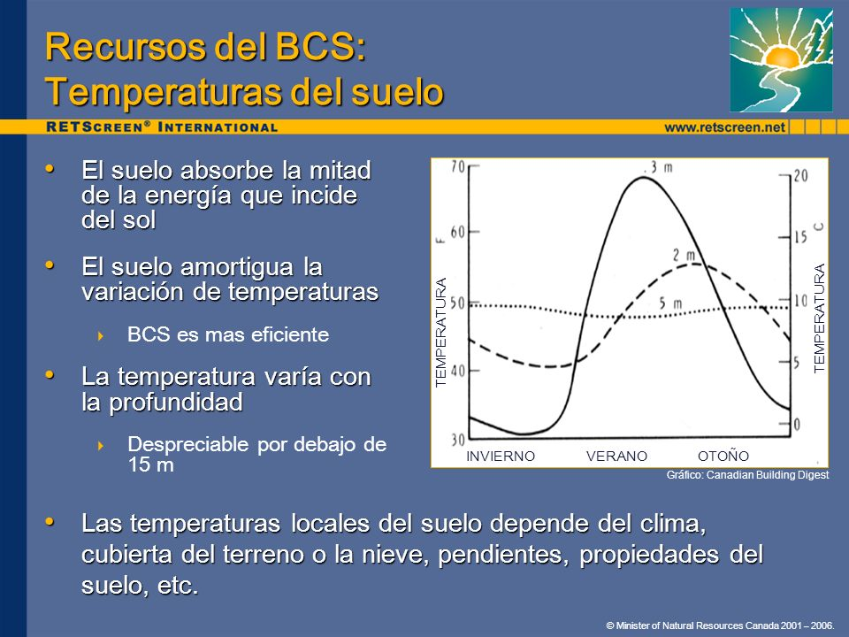 © Minister of Natural Resources Canada 2001 – 2006. Recursos del BCS: Temperaturas del suelo El suelo absorbe la mitad de la energía que incide del so