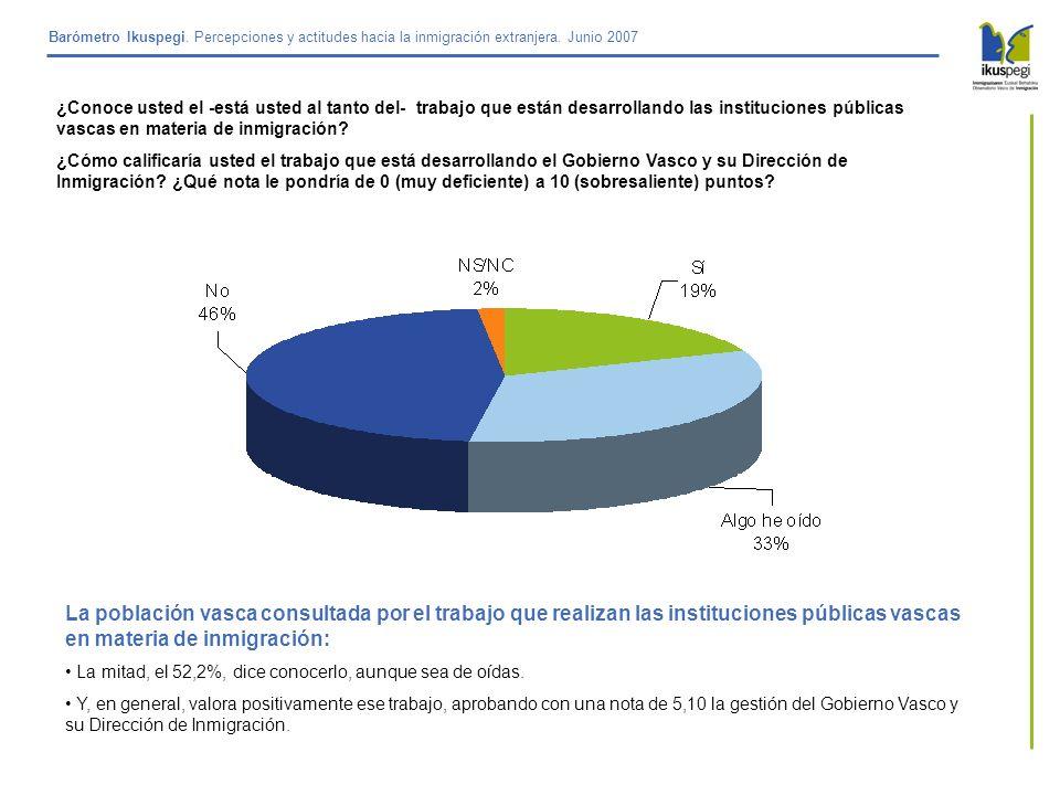 Barómetro Ikuspegi. Percepciones y actitudes hacia la inmigración extranjera. Junio 2007 La población vasca consultada por el trabajo que realizan las