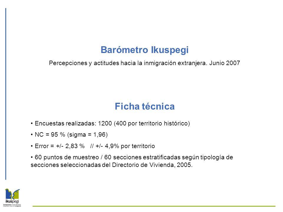 Barómetro Ikuspegi Percepciones y actitudes hacia la inmigración extranjera. Junio 2007 Ficha técnica Encuestas realizadas: 1200 (400 por territorio h