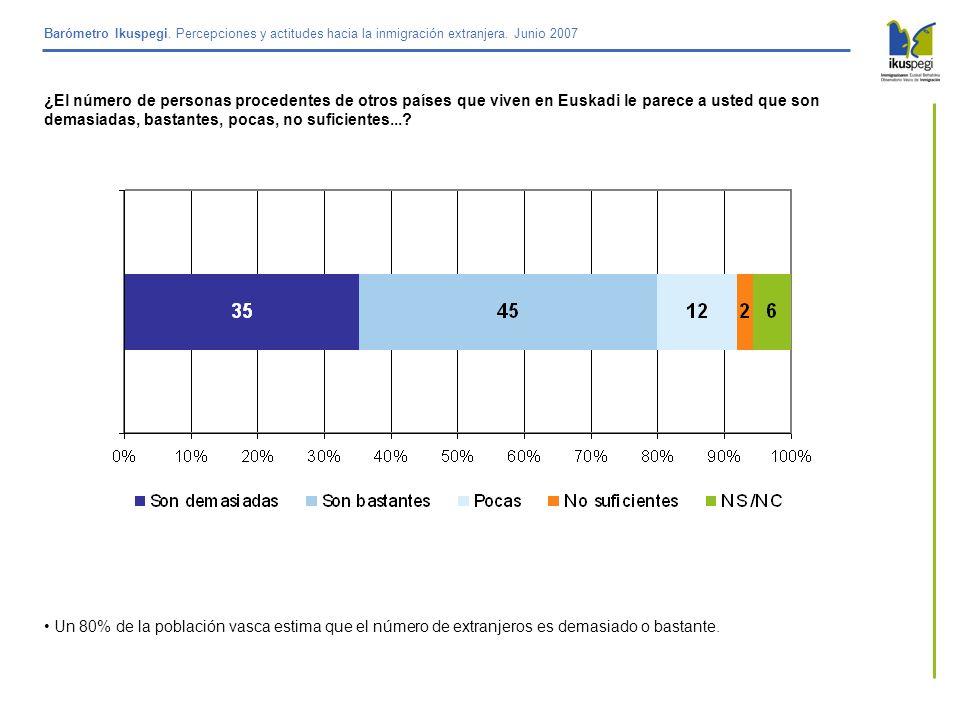 Barómetro Ikuspegi. Percepciones y actitudes hacia la inmigración extranjera. Junio 2007 ¿El número de personas procedentes de otros países que viven