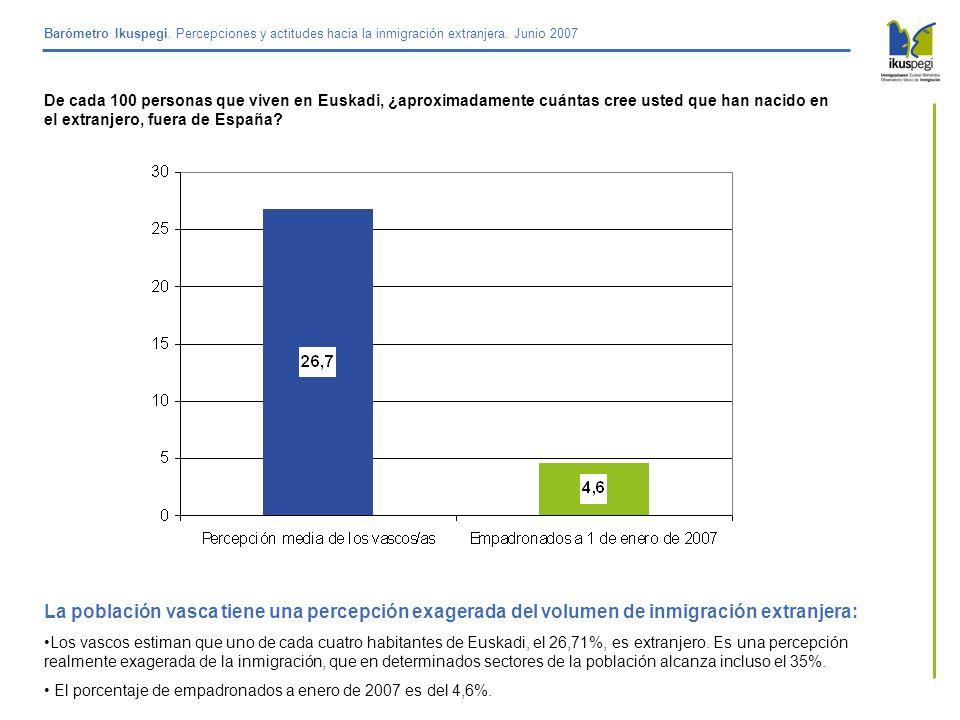 Barómetro Ikuspegi. Percepciones y actitudes hacia la inmigración extranjera. Junio 2007 De cada 100 personas que viven en Euskadi, ¿aproximadamente c
