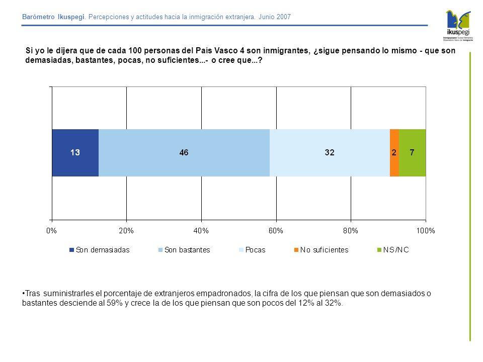Barómetro Ikuspegi. Percepciones y actitudes hacia la inmigración extranjera. Junio 2007 Si yo le dijera que de cada 100 personas del País Vasco 4 son
