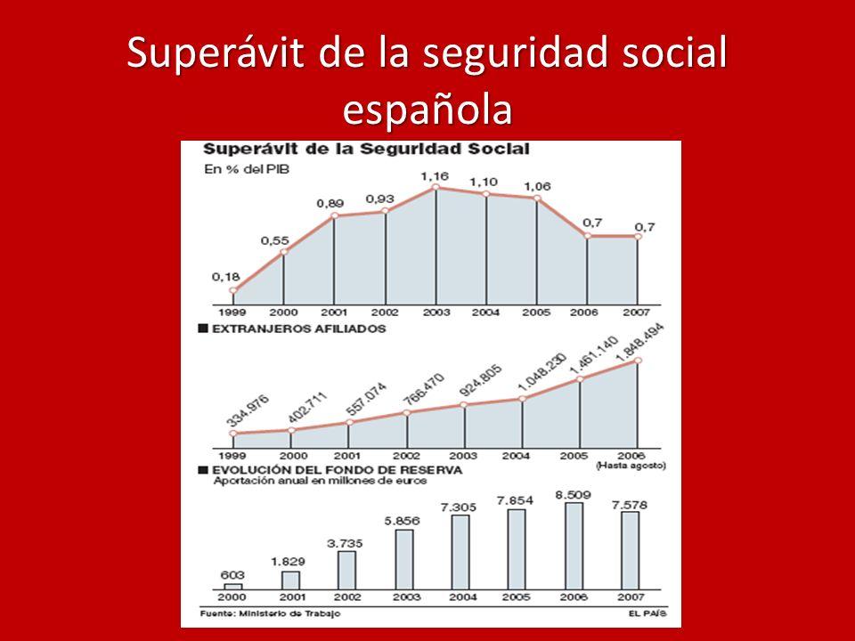 Superávit de la seguridad social española