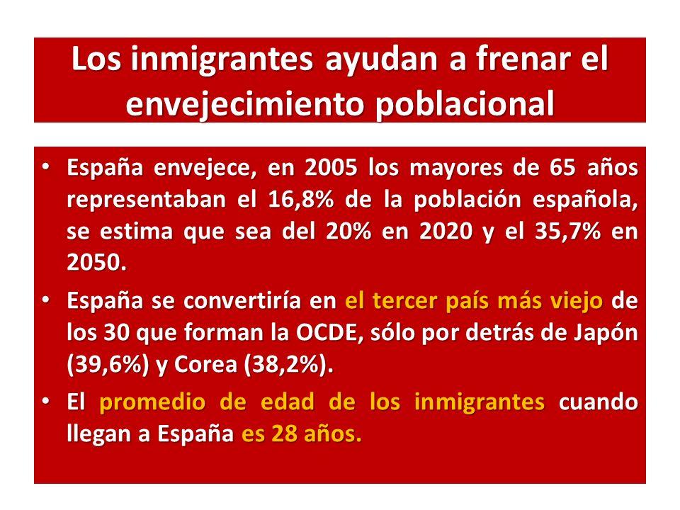 Los inmigrantes ayudan a frenar el envejecimiento poblacional España envejece, en 2005 los mayores de 65 años representaban el 16,8% de la población española, se estima que sea del 20% en 2020 y el 35,7% en 2050.
