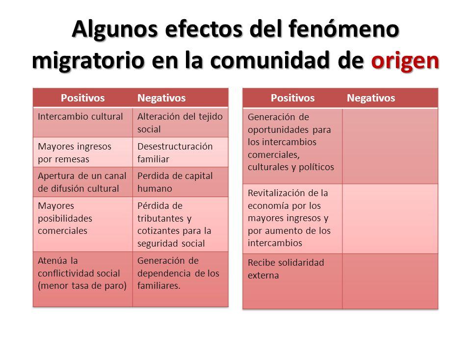 Algunos efectos del fenómeno migratorio en la comunidad de origen