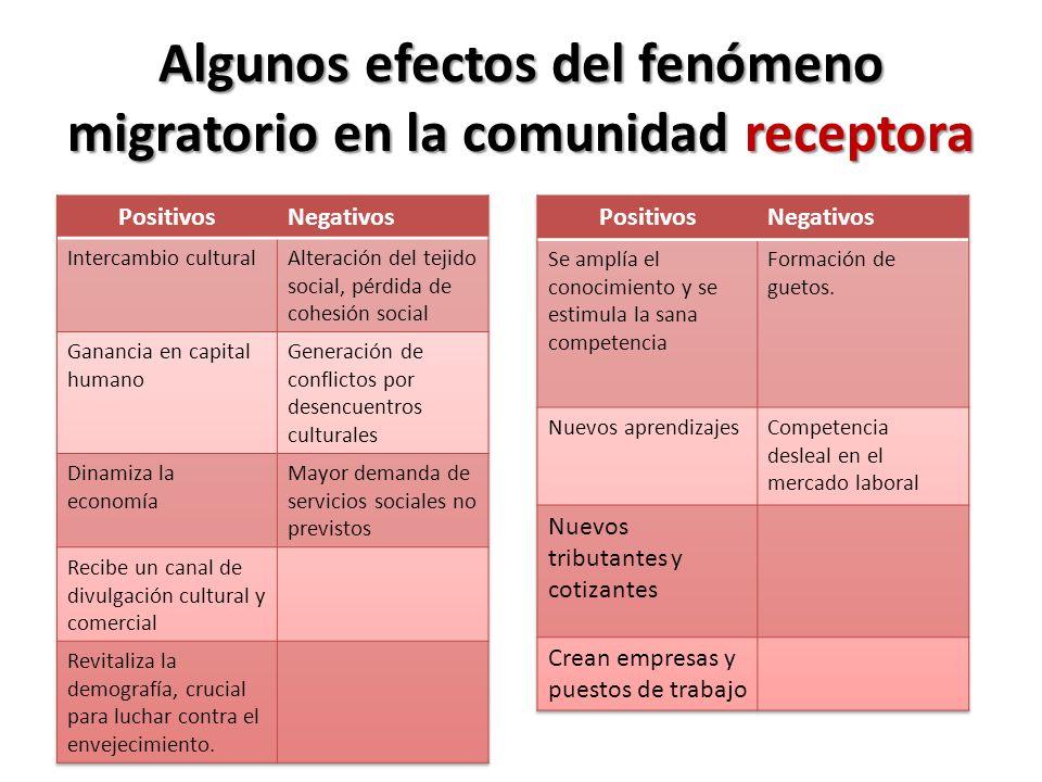 Algunos efectos del fenómeno migratorio en la comunidad receptora